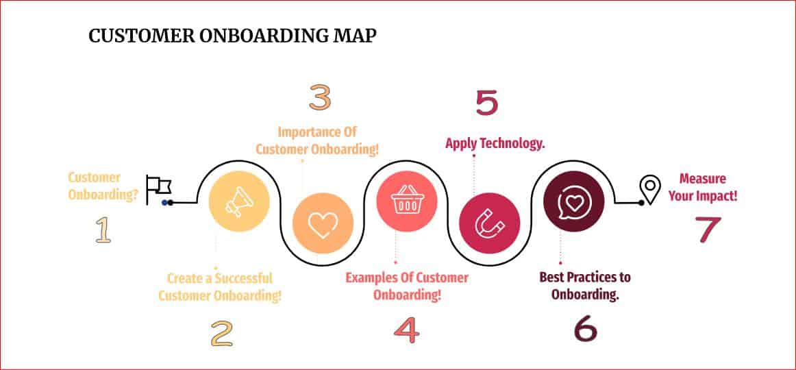 A Quick Guide to Successful Customer Onboarding [#7 Best Training Practices]